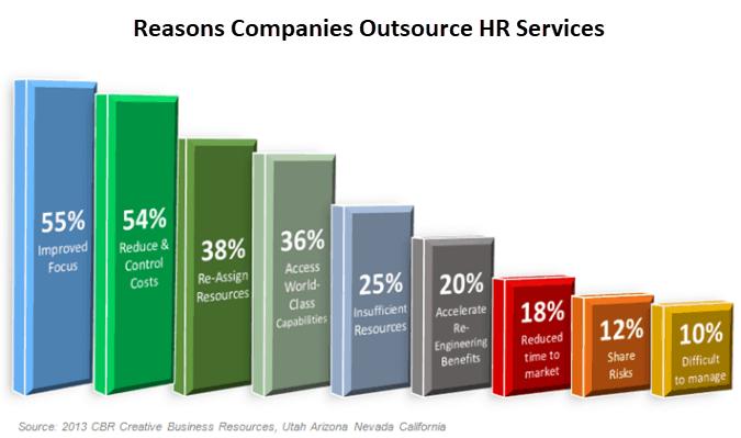 Audax HR Outsource Benefits Chart