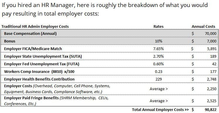 Traditional HR Manager Costs Chart2