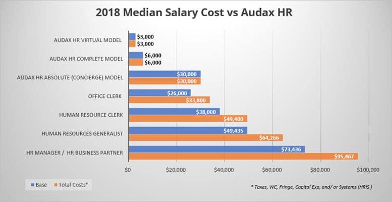 Median Salary Cost vs Audax HR Chart
